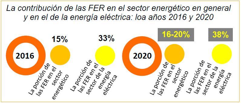 La contribución de las FER en el sector energético en general y en el de la energía eléctrica: loa años 2016 y 2020