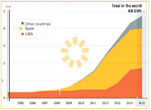 Observed capacity of concentrated solar energy in the world, by countries