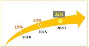 Доля ВИЭ в потреблении энергии в мире